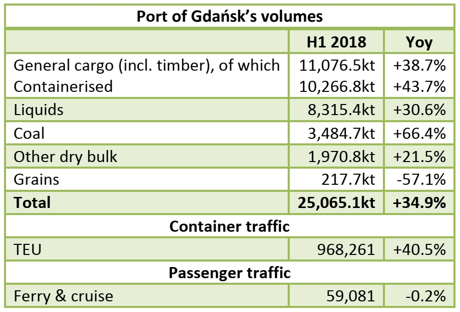 Port of Gdańsk: 25.06mt handled in H1 2018 (+34.9% yoy)
