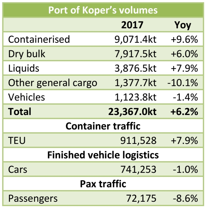 Port of Koper: 23.37mt handled in 2017 (+6.2% yoy)