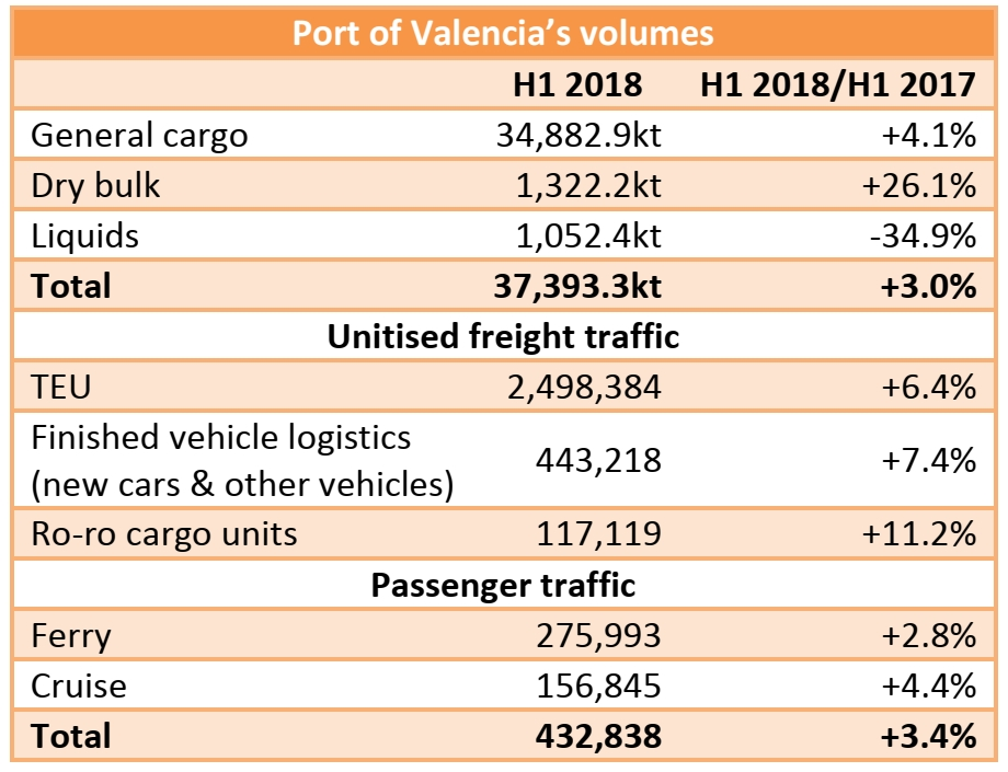 Port of Valencia: 37.39mt handled in H1 2018 (+3.0% yoy)